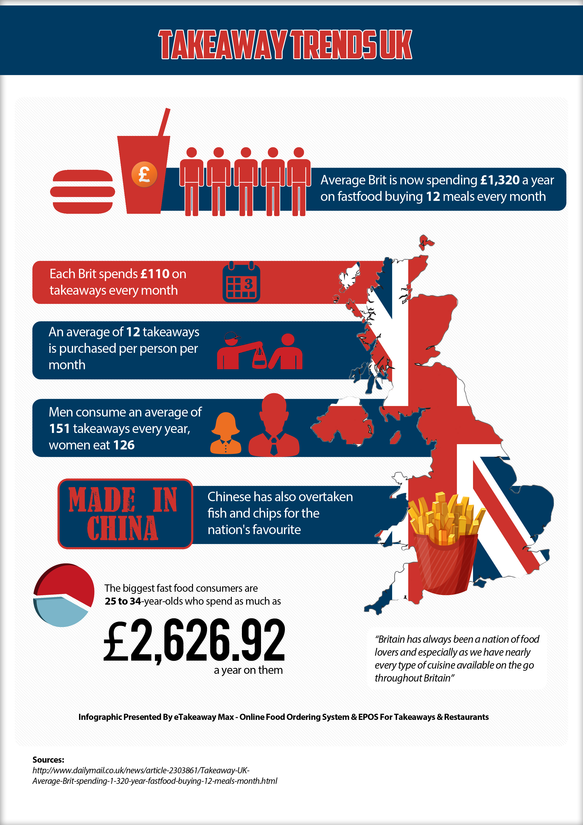 Takeaway Market Trends UK